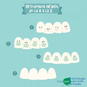 Ortodoncia infantil de la A a la Z